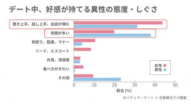 画像5: ホワイトデーは「倍返し」「1万円以上」を期待!理由は「愛を感じられる」から!