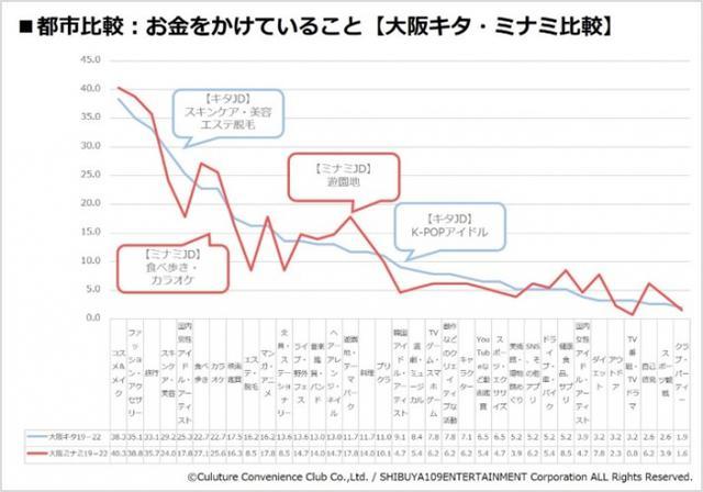 画像3: 『CCCマーケティング/SHIBUYA109 lab.共同調査』