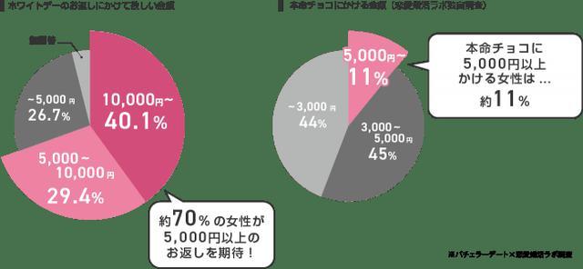 画像3: ホワイトデーは「倍返し」「1万円以上」を期待!理由は「愛を感じられる」から!