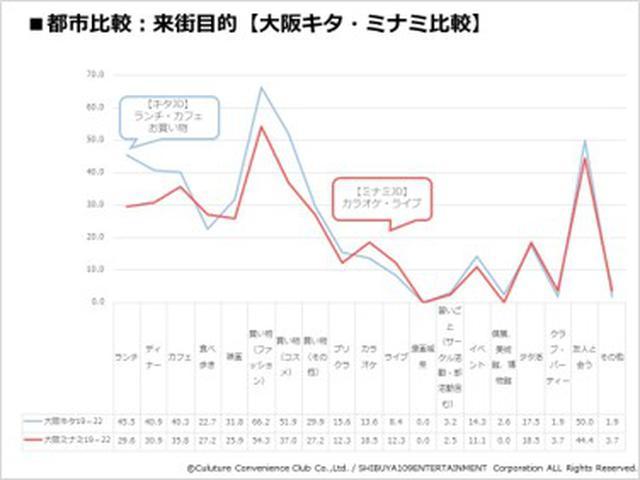 画像2: 『CCCマーケティング/SHIBUYA109 lab.共同調査』