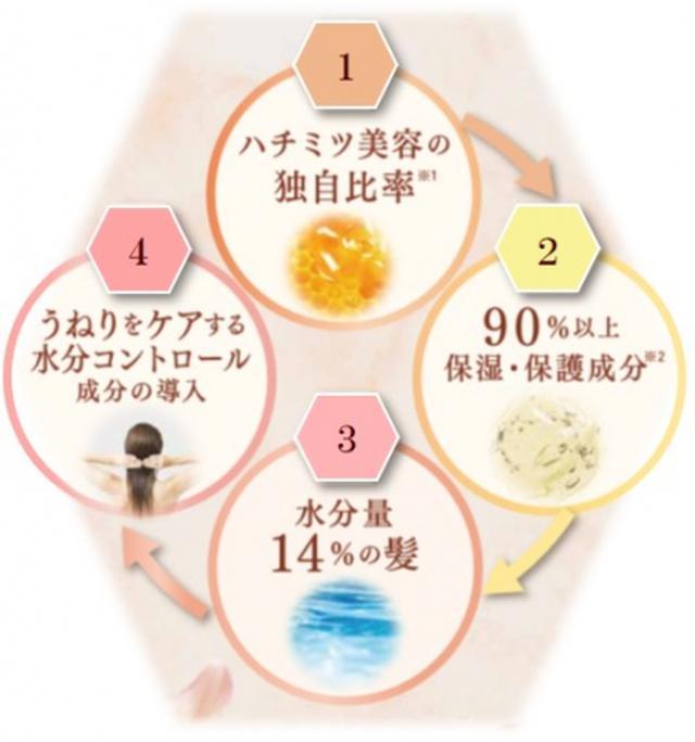 画像4: 「うねり」「くせ毛」のお悩みにハチミツでアプローチ