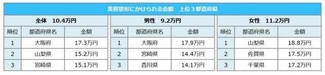 画像: 美容整形にかけられる金額が最も多い都道府県は、大阪府(17.3万円)で、全体平均の10.4万円より6.9万円も高い結果に!