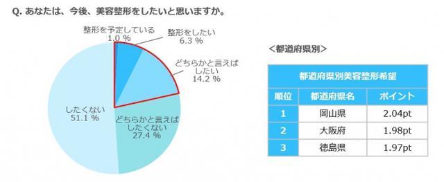 画像: 5人に1人以上(21.5%)は、「美容整形をしてみたい」と思っている!希望度の高い都道府県は、岡山県(2.04pt)、大阪府(1.98pt)、徳島県(1.97pt)。
