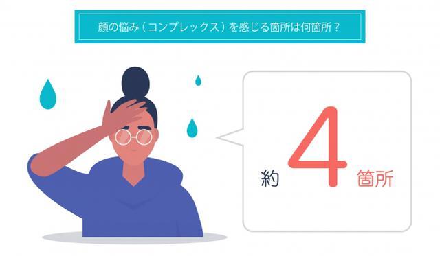 画像1: 顔の悩み(コンプレックス)は、全国平均4.0個あることが判明!