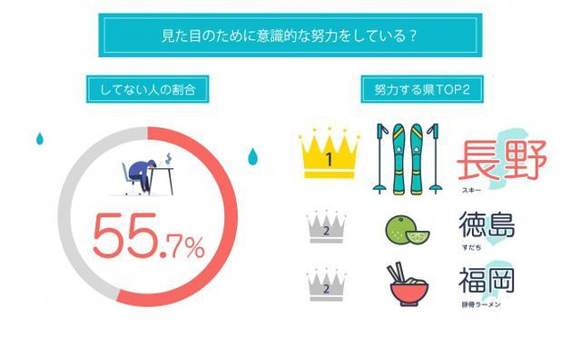 画像: 見た目のための意識的な努力、半数以上の55.7%が「していない」と回答!最も努力をしているのは長野県(2.58pt)、次いで徳島県・福岡県(2.57pt)。