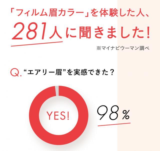 画像: 使った女性の98%が「エアリー眉」の仕上がりを実感!「エアリー眉」へスイッチしたいと92%が回答!