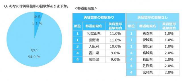 画像: 美容整形の経験があると答えた人は全体で5.1%。和歌山県、長野県は11.0%と、全国で最も多い結果に。