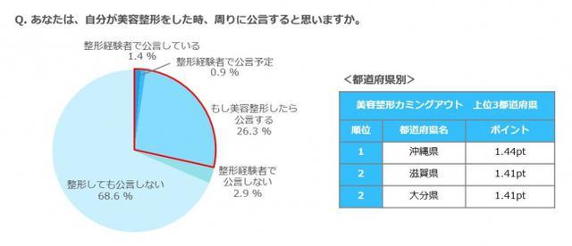 画像: 美容整形のカミングアウトについては、4人に1人以上(28.6%)が「する」という結果に。中でも最もポイントが高かったのは沖縄県(1.44pt)、次いで大分県と滋賀県(1.41pt)。