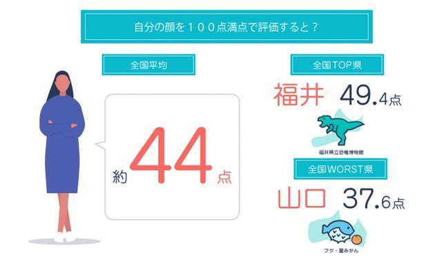 画像: 自分の顔を100点満点で評価をすると、全国平均は43.7点、最高得点でも福井県(49.4点)と50点を下回る結果に!さらに、0~10点と答えた人は全国平均20.2%も!