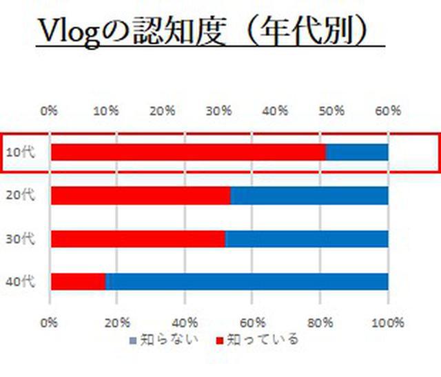 画像2: 【Vlogに関する意識調査】10代の約半数が知っている「Vlog」とは?