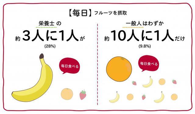"""画像2: 日本人のフルーツ摂取不足を受け、""""健康・美容意識が高い人たち""""の「フルーツ習慣に関する調査」も実施"""