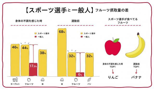 """画像3: 日本人のフルーツ摂取不足を受け、""""健康・美容意識が高い人たち""""の「フルーツ習慣に関する調査」も実施"""
