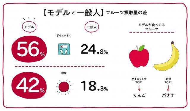 """画像4: 日本人のフルーツ摂取不足を受け、""""健康・美容意識が高い人たち""""の「フルーツ習慣に関する調査」も実施"""