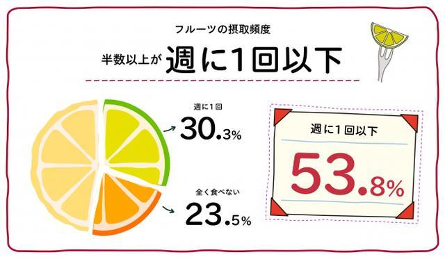 画像2: 日本の皆さん、フルーツとらなくていいんですか?