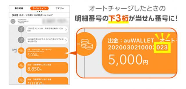 画像2: au PAY 残高へのauじぶん銀行オートチャージ利用で3,000ポイントをプレゼントする生活応援企画を実施