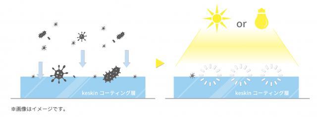 画像2: 「接触感染」予防に!光のチカラで、ウイルスや菌を99.9%分解除去。接触抗菌スプレー「keskin(ケスキン)」
