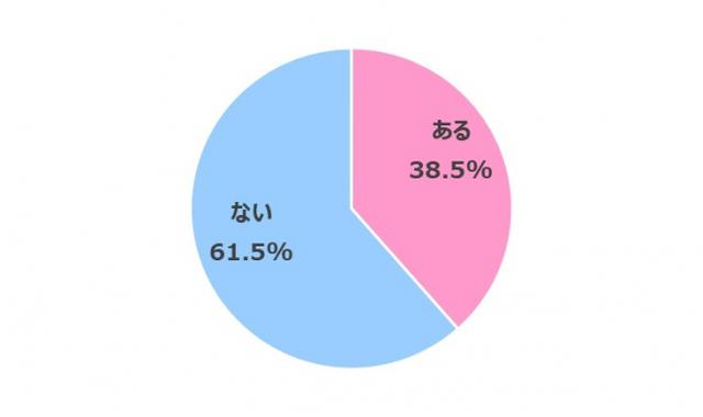 画像8: 【在宅ワーク女子の実態調査】在宅ワークによるからだの不調やコロナ太りがありつつも…今後も在宅ワークを続けたい 70.3%