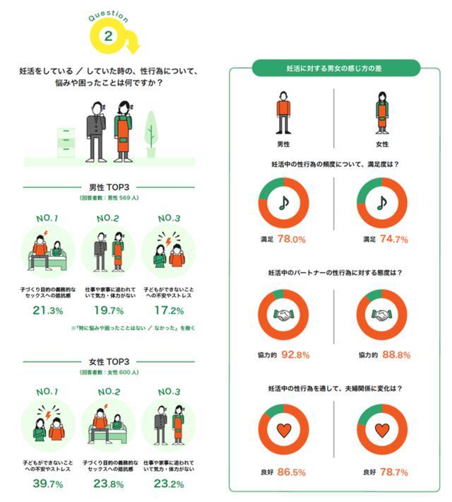 画像: 「妊活中の性行為に対する悩みや困ったこと」TOP3!妊活中の夫婦はパートナーへの不満が少ない?