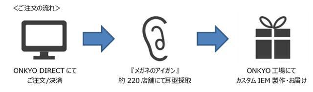 画像3: あなたの耳に合ったイヤホンを。カスタムインイヤーモニター「ONKYO DIRECT」登場