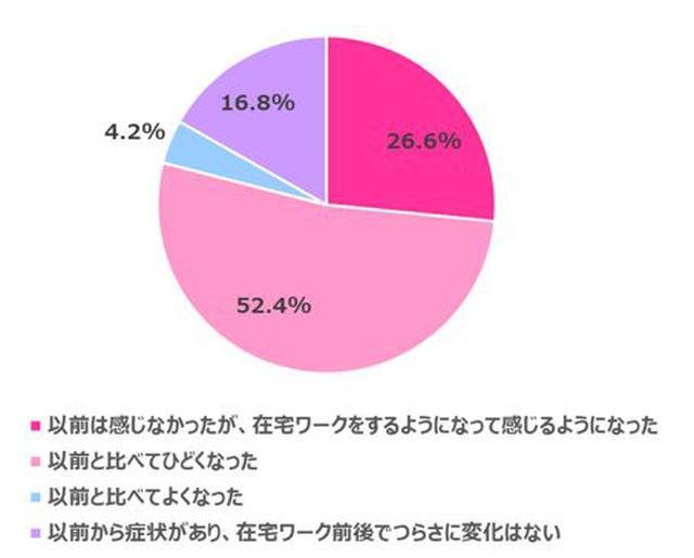 画像4: 【在宅ワーク女子の実態調査】在宅ワークによるからだの不調やコロナ太りがありつつも…今後も在宅ワークを続けたい 70.3%