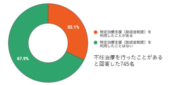画像: 特定治療支援利用実態 (*)厚生労働省「不妊に悩む夫婦への支援について」 www.mhlw.go.jp