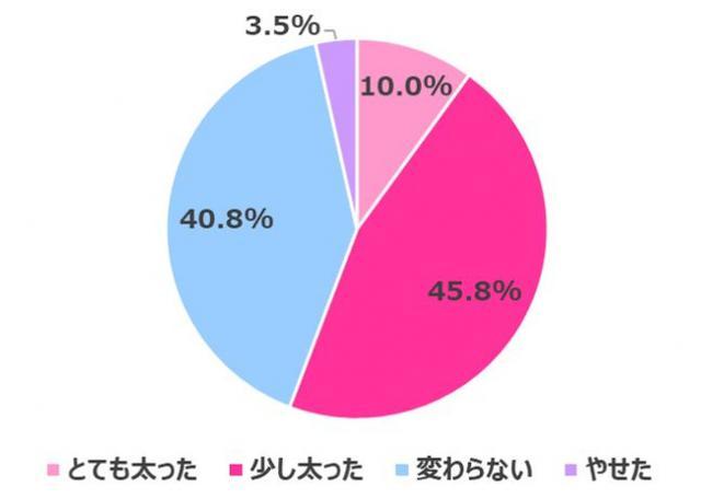 画像5: 【在宅ワーク女子の実態調査】在宅ワークによるからだの不調やコロナ太りがありつつも…今後も在宅ワークを続けたい 70.3%