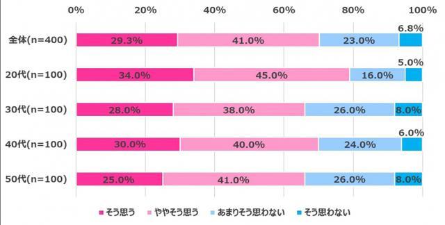 画像9: 【在宅ワーク女子の実態調査】在宅ワークによるからだの不調やコロナ太りがありつつも…今後も在宅ワークを続けたい 70.3%