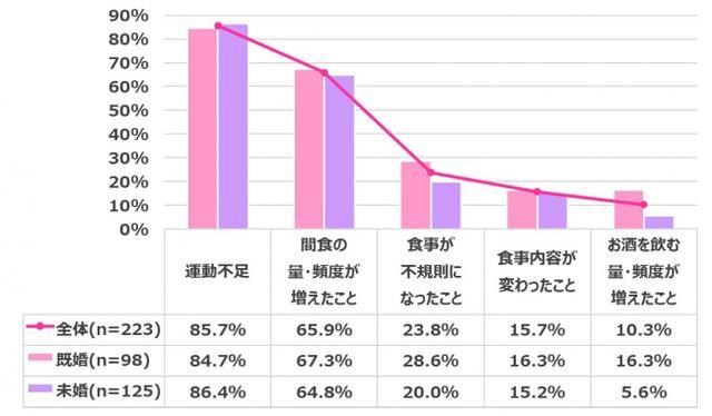 画像6: 【在宅ワーク女子の実態調査】在宅ワークによるからだの不調やコロナ太りがありつつも…今後も在宅ワークを続けたい 70.3%