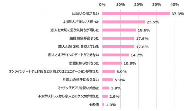 画像11: 【在宅ワーク女子の実態調査】在宅ワークによるからだの不調やコロナ太りがありつつも…今後も在宅ワークを続けたい 70.3%
