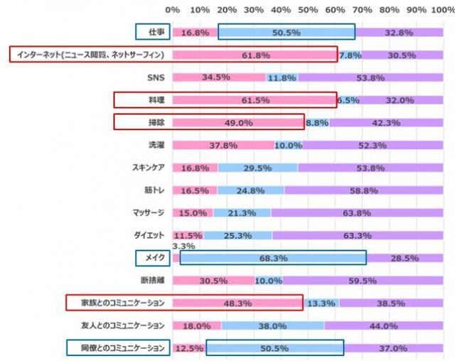 画像7: 【在宅ワーク女子の実態調査】在宅ワークによるからだの不調やコロナ太りがありつつも…今後も在宅ワークを続けたい 70.3%