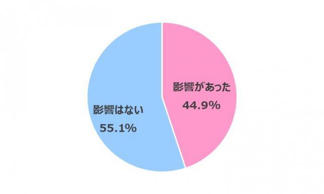 画像10: 【在宅ワーク女子の実態調査】在宅ワークによるからだの不調やコロナ太りがありつつも…今後も在宅ワークを続けたい 70.3%