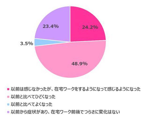 画像3: 【在宅ワーク女子の実態調査】在宅ワークによるからだの不調やコロナ太りがありつつも…今後も在宅ワークを続けたい 70.3%