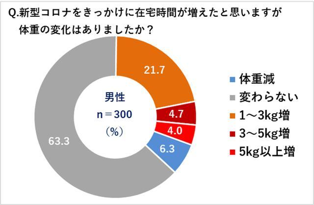 画像3: 【コロナ太り調査】女性42.7%、男性30.4%が「コロナ太り」!女性の体重は平均2.6kg増、男性は平均3.3kg増!