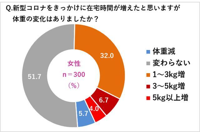 画像2: 【コロナ太り調査】女性42.7%、男性30.4%が「コロナ太り」!女性の体重は平均2.6kg増、男性は平均3.3kg増!