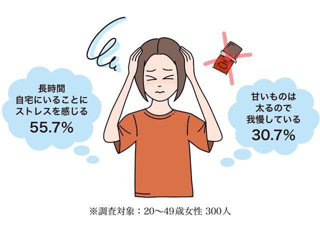 画像1: 【コロナ太り調査】女性42.7%、男性30.4%が「コロナ太り」!女性の体重は平均2.6kg増、男性は平均3.3kg増!