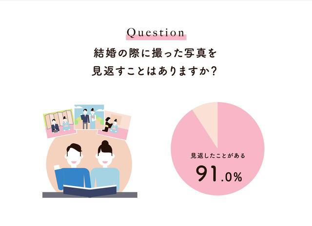 画像: 91.0%が「結婚の際に撮った写真」を見返している!