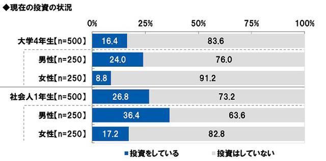 画像1: 大学4年生の16%、社会人1年生の27%が投資を実践中 大学4年生・社会人1年生が実践している投資 1位「株式投資」2位「投資信託」