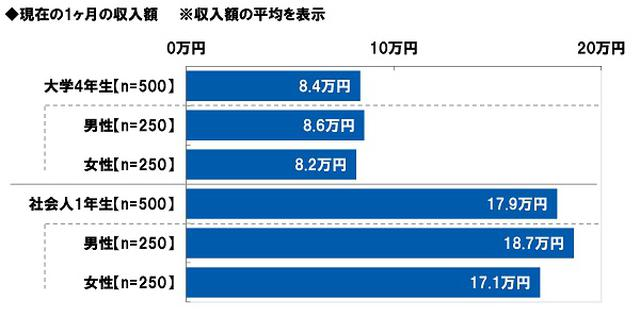 画像: 現在の1ヶ月の収入額 大学4年生「平均8.4万円」、社会人1年生「平均17.9万円」