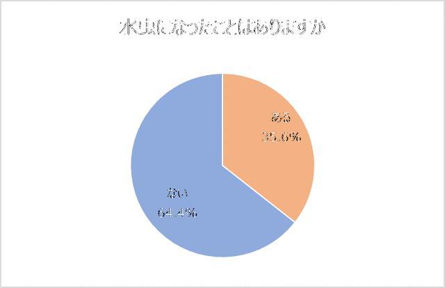画像: 35.6%が水虫になったことがある。男性の方が高い割合に。