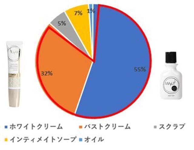 画像2: 夏に向け本格ボディケアシーズン到来!美容ブランド『MAPUTI』累計販売数100万個突破