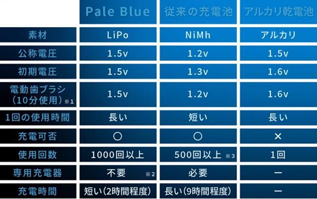 画像2: <国内初!>エコフレンドリーなUSB充電式乾電池『Pale Blue』の日本正規輸入が決定