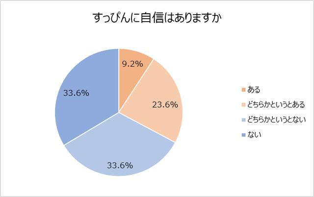 画像1: すっぴんに自信がない女性、67%。理由「肌ムラ」「毛穴」「ニキビ」