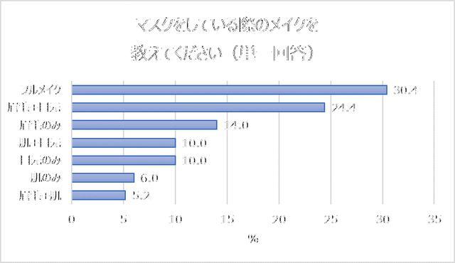 画像: マスク着用時のメイク「フルメイク(30%)」「眉毛+目元(24%)」「眉毛のみ(14%)」