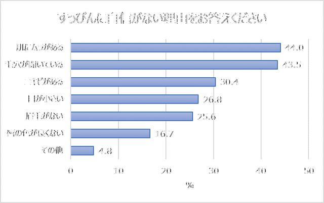 画像2: すっぴんに自信がない女性、67%。理由「肌ムラ」「毛穴」「ニキビ」