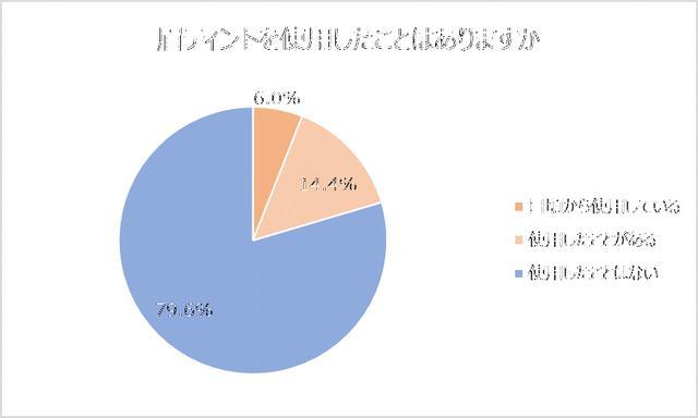 画像: 眉ティント使用経験者は、5人に1人、日常的に使用している人は6%。