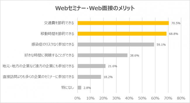画像: Webで参加するメリットは「交通費の節約」が最多で70.5%、次いで「移動時間の節約」が68.8%