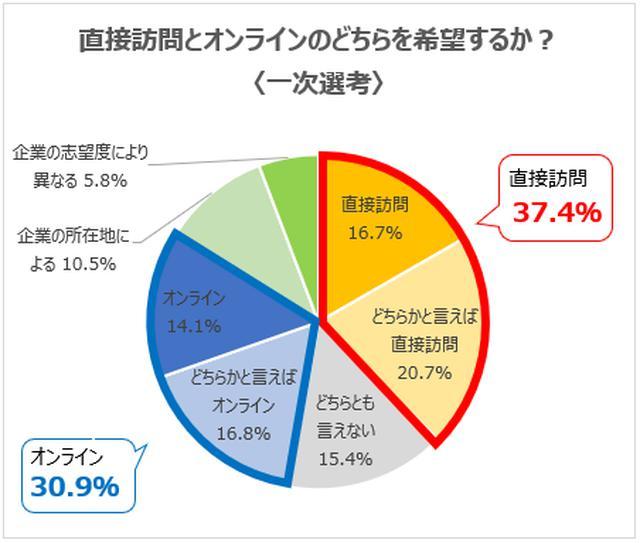 画像2: 最終選考は約6割が「直接訪問」を希望