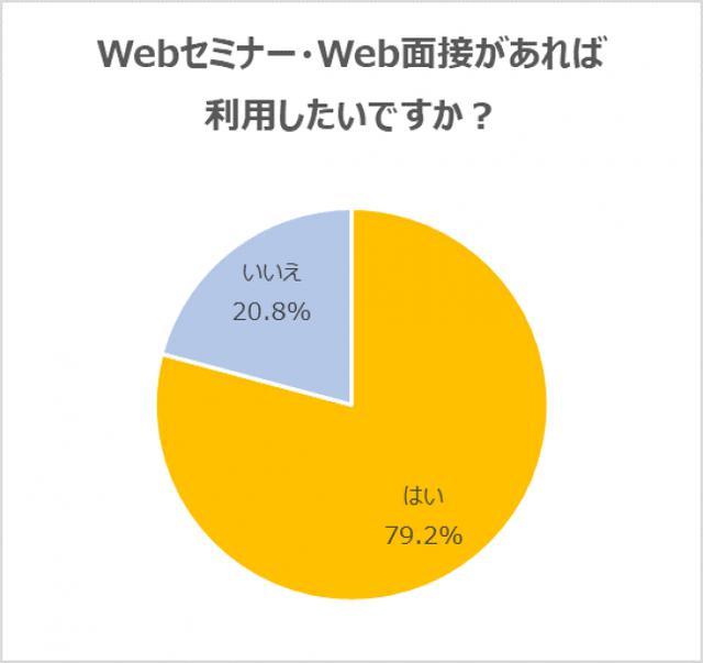 画像: 転職希望者の約8割は「オンライン選考」の活用を希望