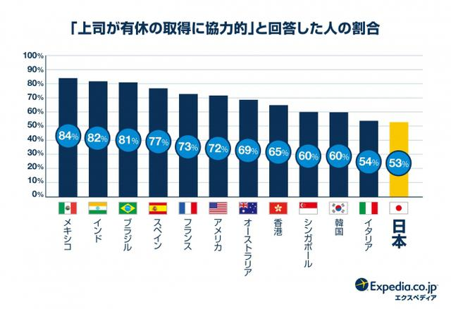 画像4: 世界19ヶ国 有給休暇・国際比較調査2019の結果も発表!
