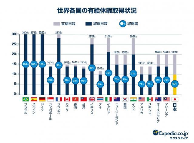 画像1: 世界19ヶ国 有給休暇・国際比較調査2019の結果も発表!
